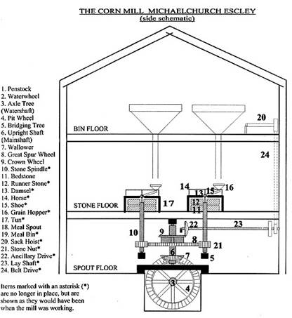 Wind Power Schematic likewise Gas turb actual as well Wind Energy Production as well Rs ewy 400 additionally Wind Power Designs. on windmill schematic